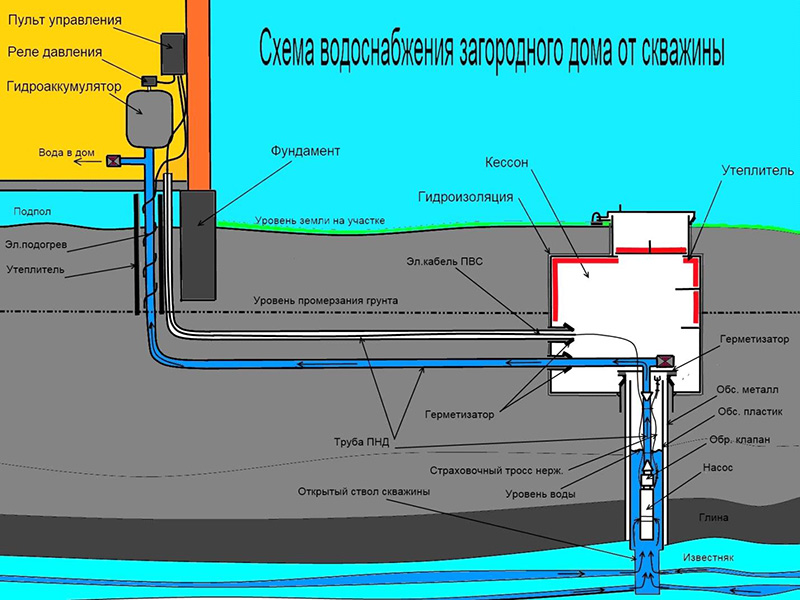 Общая схема автономного водоснабжения