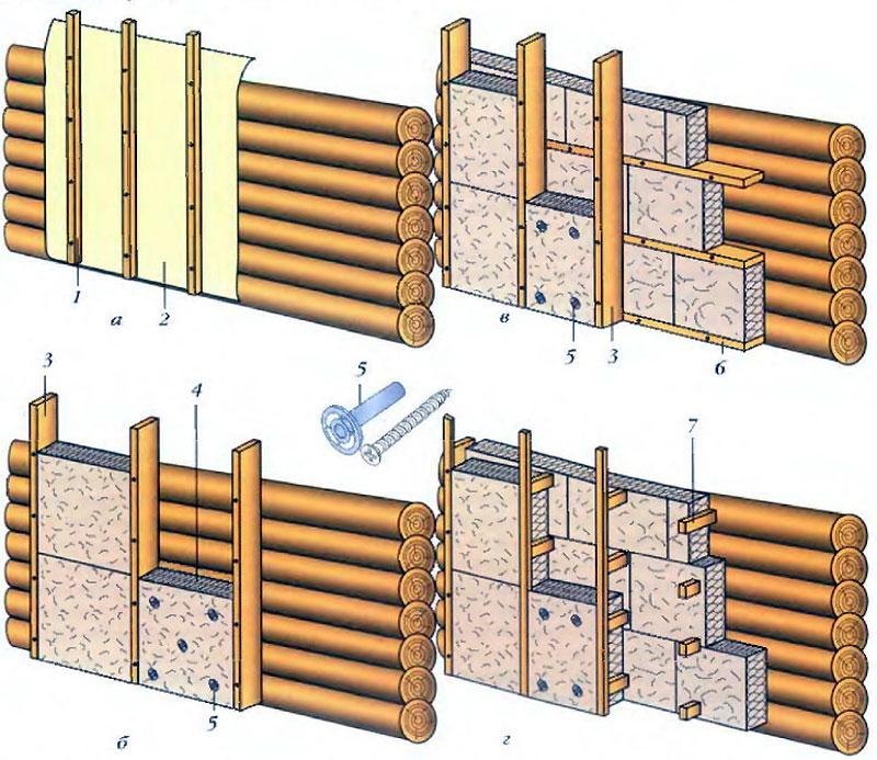 Способы крепления плит «Изоплат» к деревянной поверхности