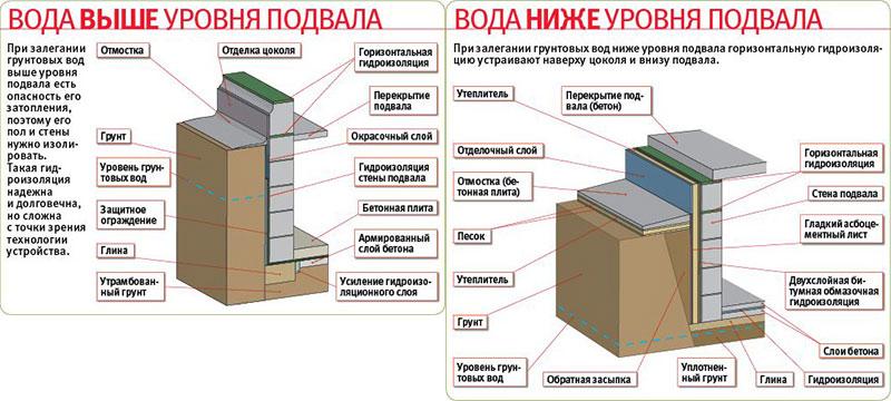 Условия гидроизоляции погреба