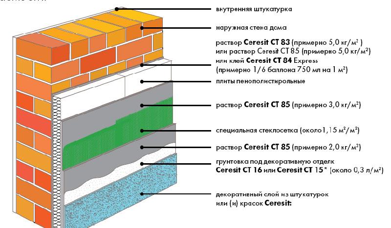 Утепление ППУ- послойная структура поверхности