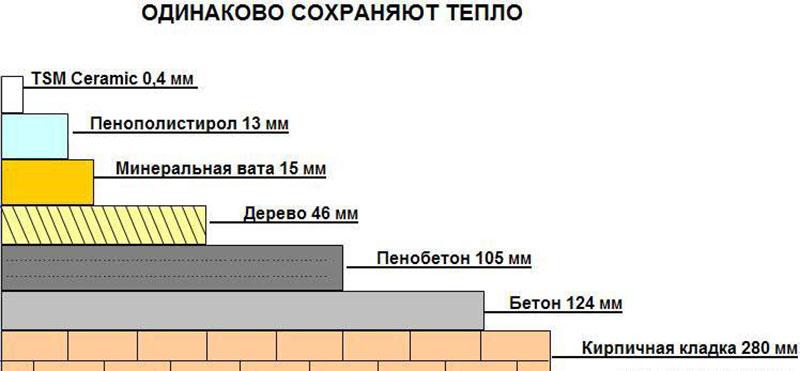 Сравнение утеплителей по толщине изоляции