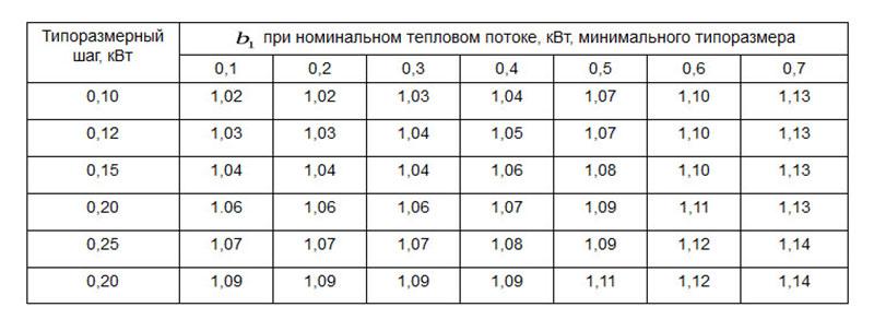 Таблица коэффициента отдачи тепла для отопительных приборов в доме