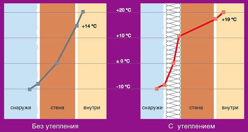 График колебания температуры при внешнем утеплении гаража