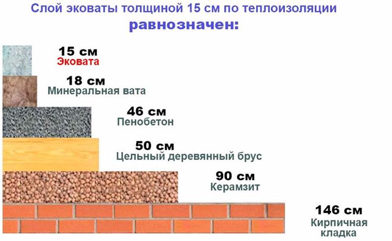 Теплоизоляционные характеристики эковаты в сравнении с другими материалами