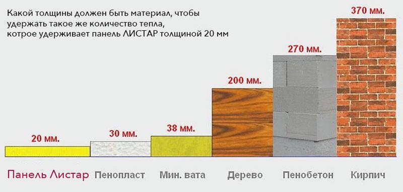 Эффективность пеноплекса в сравнении с другими материалами