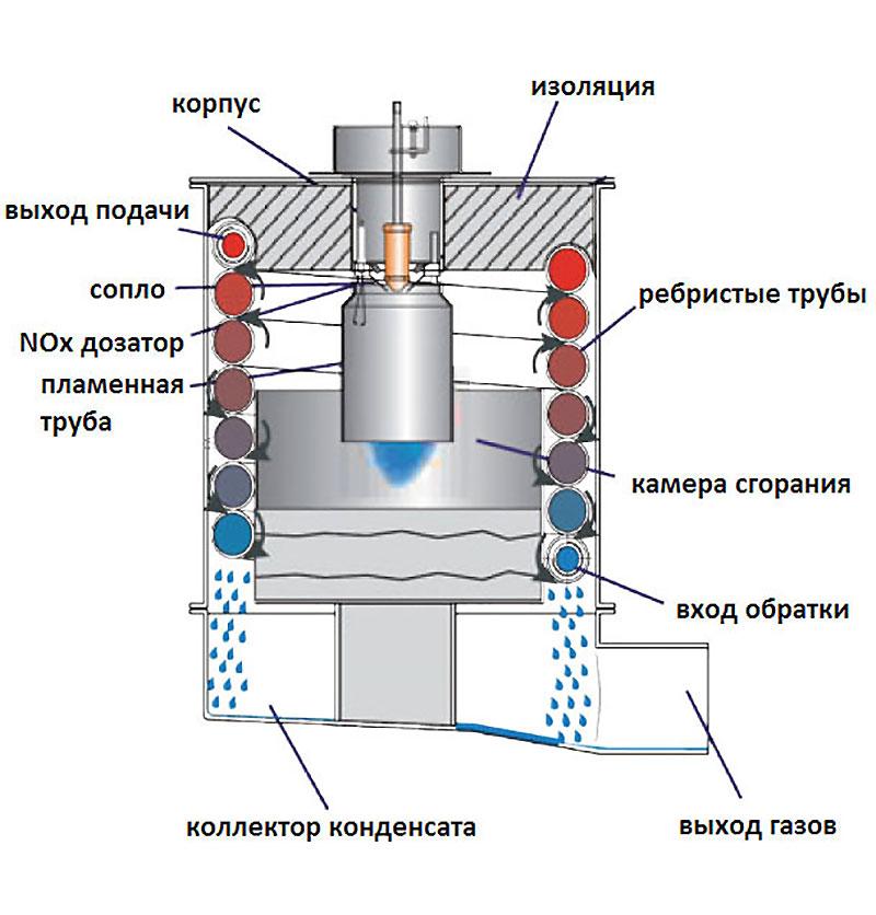 Схема отопления на дизельном топливе
