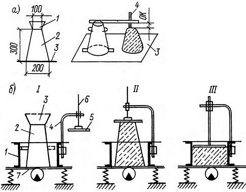 Методы установления консистенции бетонного раствора