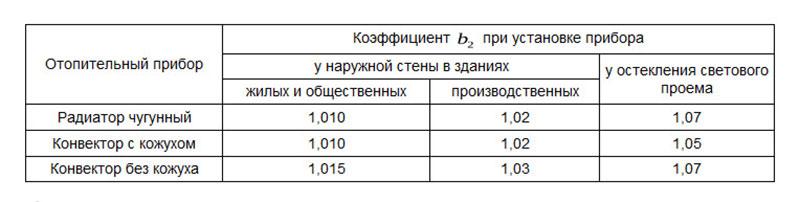 Таблица коэффициента потерь тепла для наружного отопительного оборудования