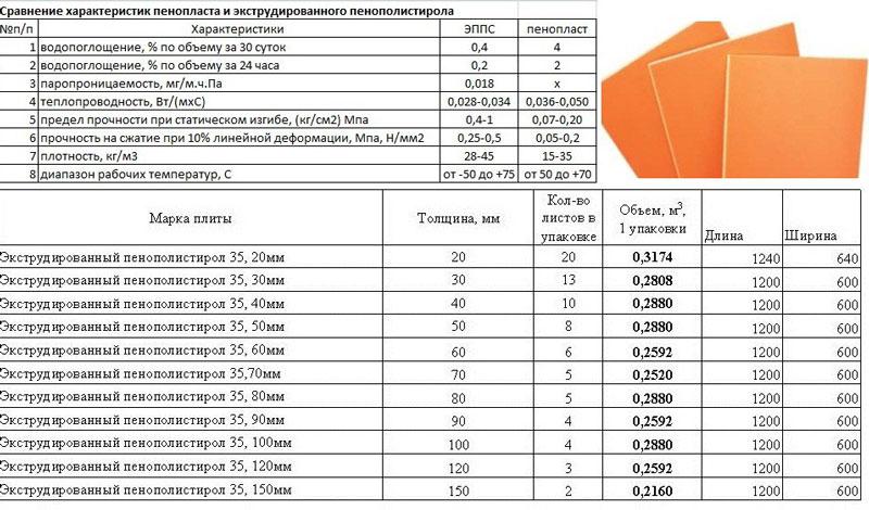 Теплофизические свойства пенополистирола