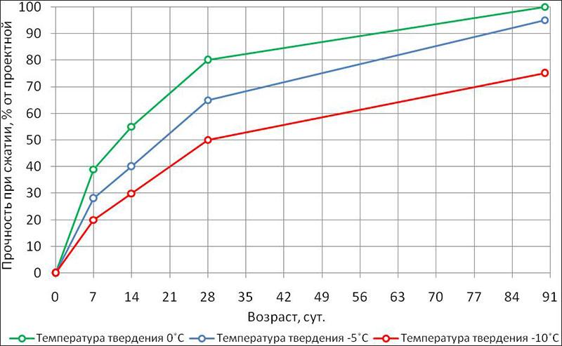 График прочности бетонной смеси