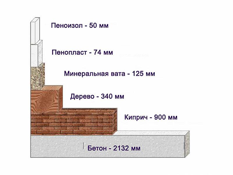 Диаграмма толщины стройматериалов в сравнении с пенопластом