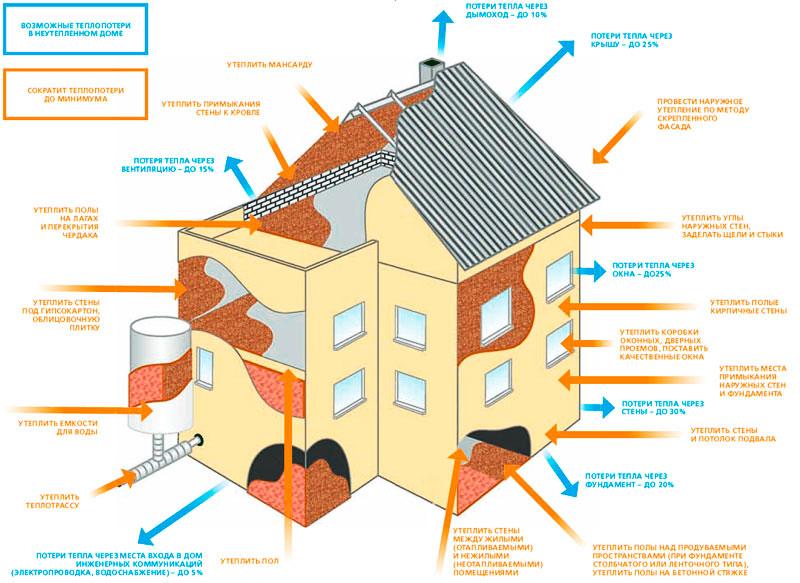 Точки тепловых потерь в отапливаемом здании