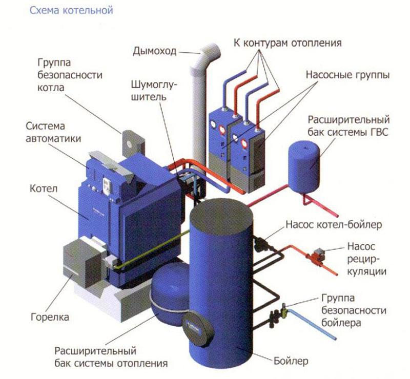 Схема кочегарки на дизельном топливе