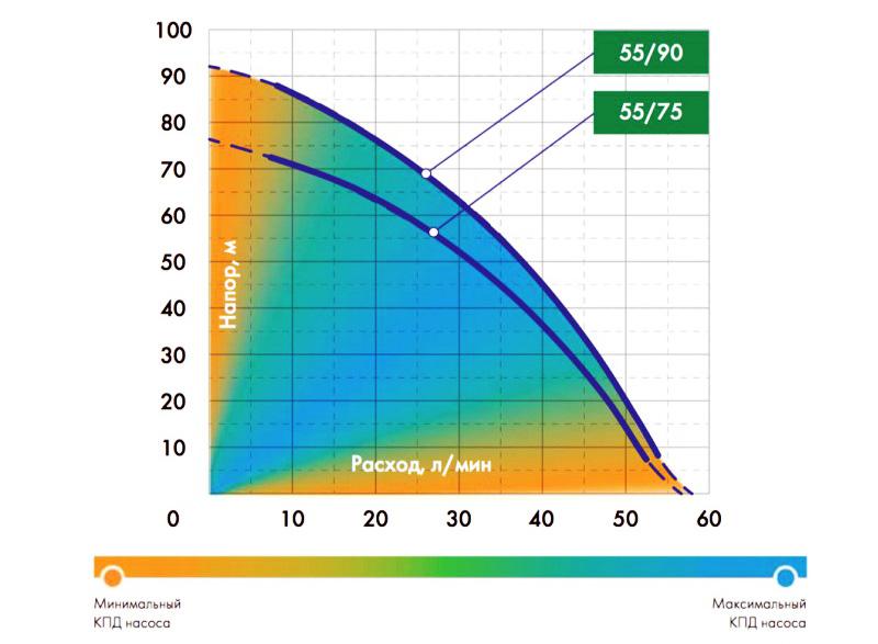 График расходно-напорных характеристик насосов