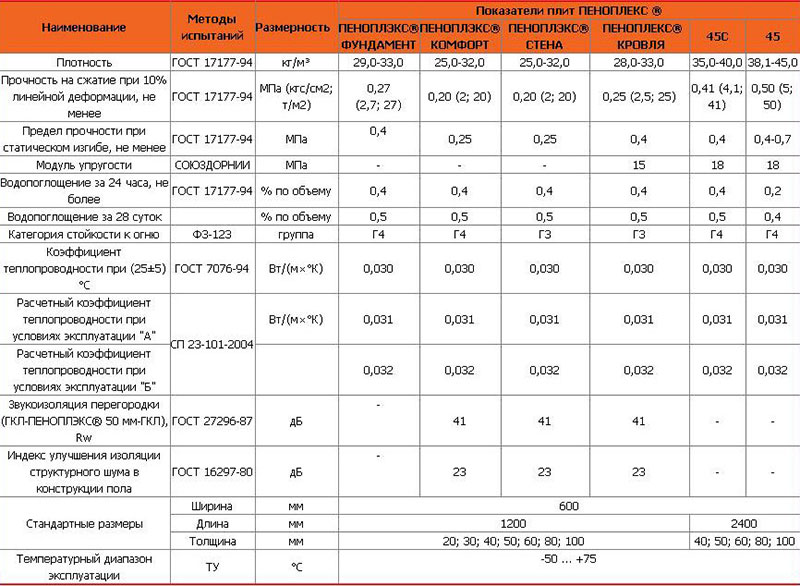 Таблица характеристик марок пеноплекса