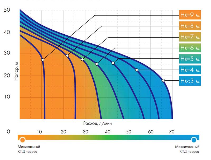 График расходно-напорных характеристик насоса в зависимости от глубины всасывания