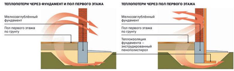 Потери тепла через пол и фундамент первого этажа дома