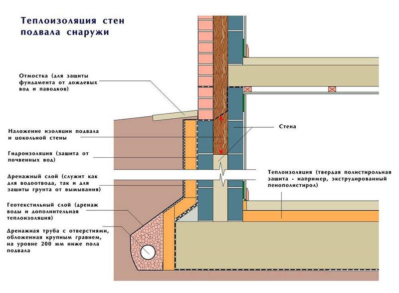 Схема послойного устройства стен с теплоизоляцией