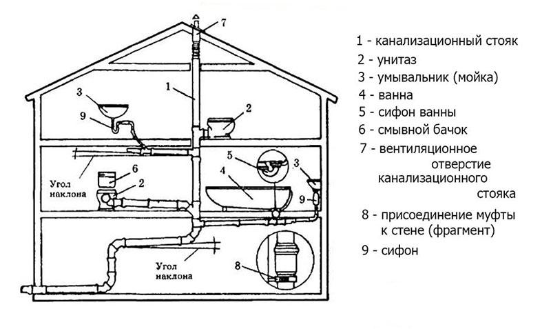 Схема канализации и вытяжной ее части