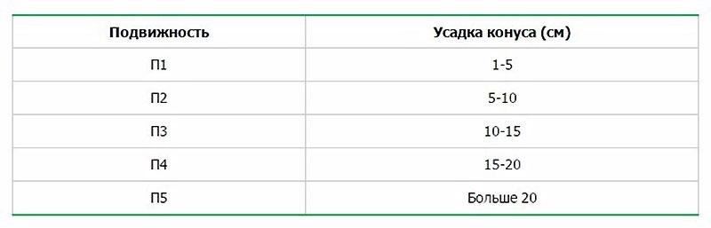 Таблица подвижности бетонного состава