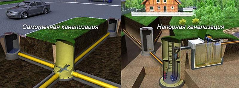 Схема самотечной и напорной канализации в доме