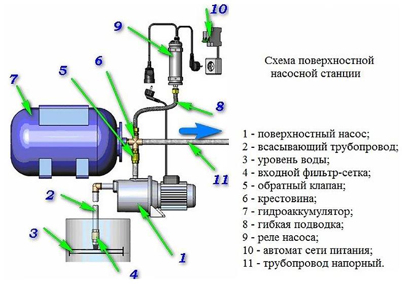 Устройство поверхностной насосной станции