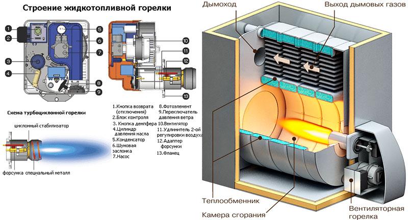 Устройство горелки для дизельного топлива