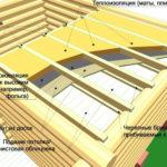 Схема изоляции потолка в бане
