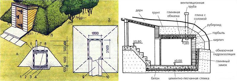 Схематичное построение погреба