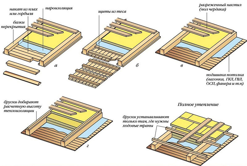 Потолок в бане из деревянных щитов