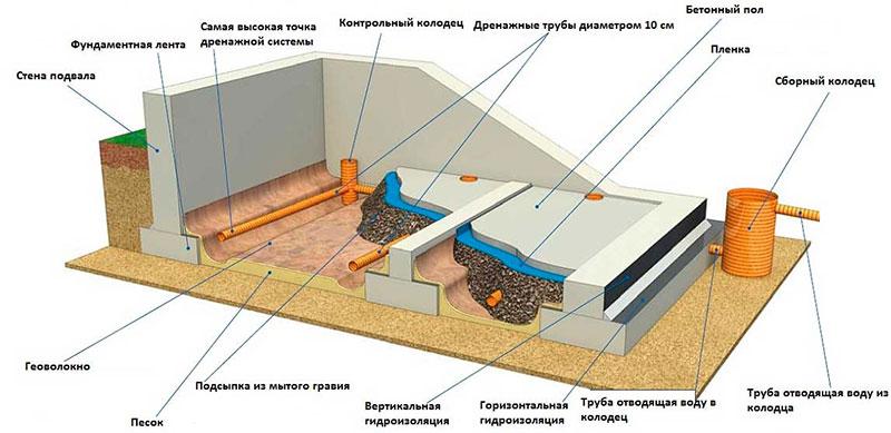 Гидроизоляция заглубленного погреба