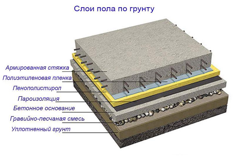 Послойный пирог из стройматериалов для заливки бетона на пол