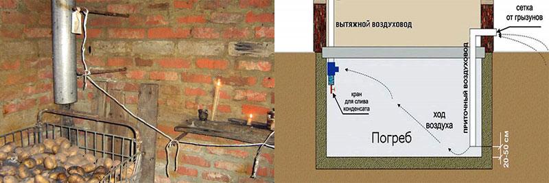 Устройство приточно-вытяжной вентиляции в погребе