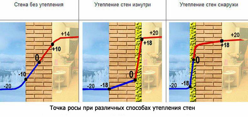 График изменения температуры в зависимости от технологии утепления
