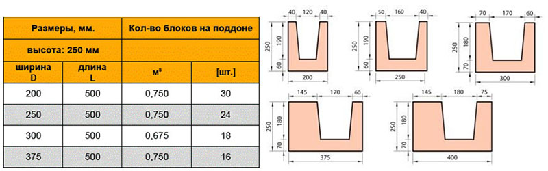 Количество блоков на поддоне