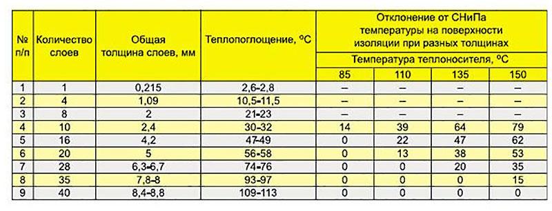 Зависимость температуры поглощения от количества слоев теплоизоляции при разных температурах теплоносителя