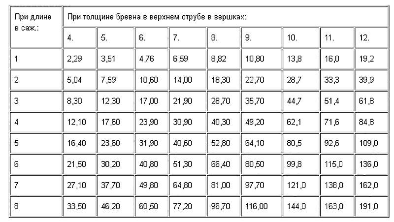 Примерная таблица расчета веса одного кубического метра древесины