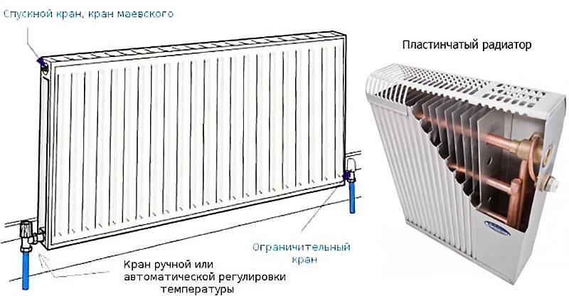 Внутреннее устройство пластинчатого радиатора