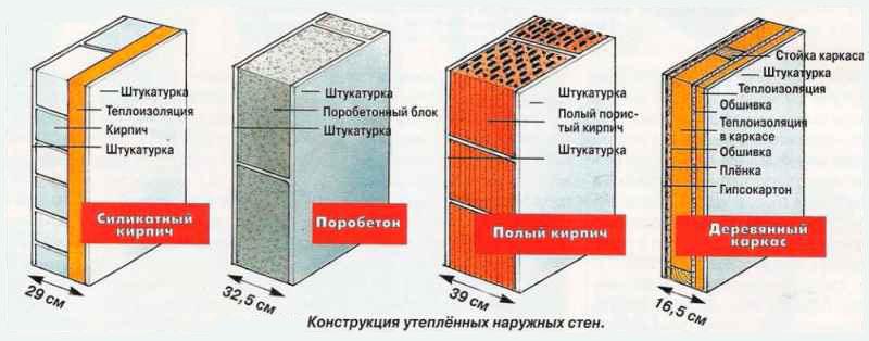 Материалы для утепления стен многоквартирного дома