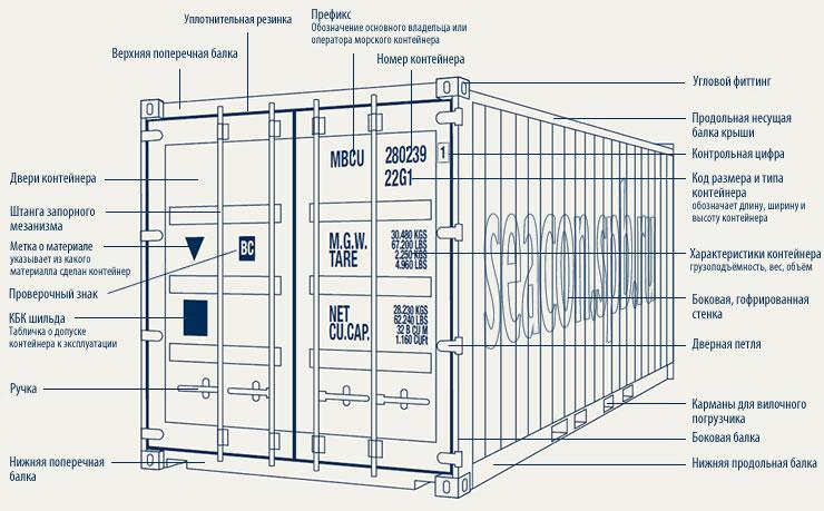 Как устроен морской контейнер