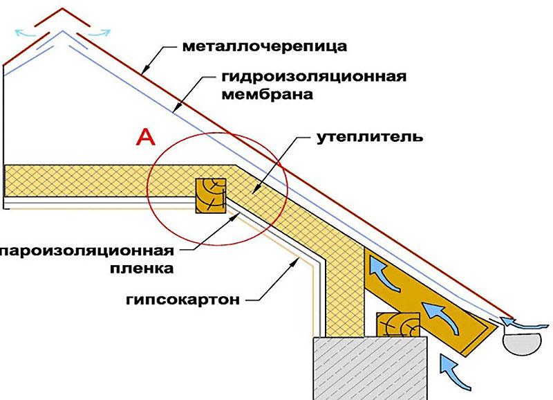 Схема утепления чердака или мансарды