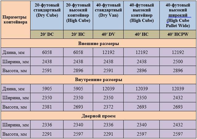 Таблица размеров морских контейнеров