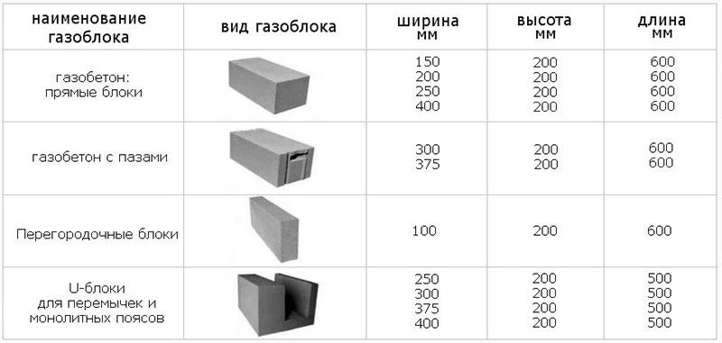 Типы блоков