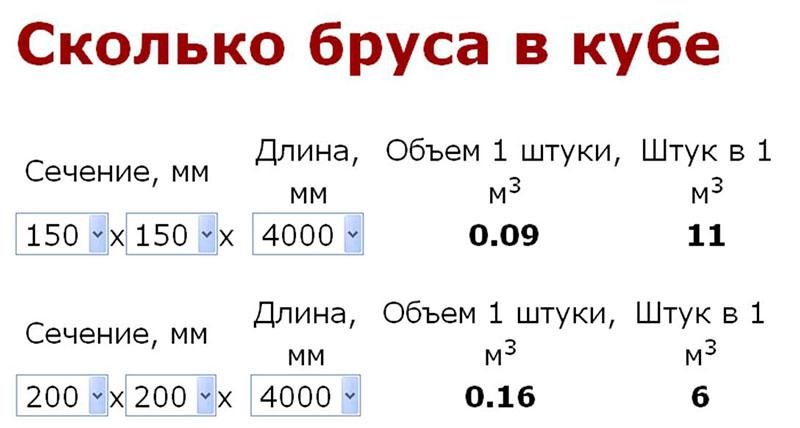 Расчет кубатуры и количества бруса на калькуляторе