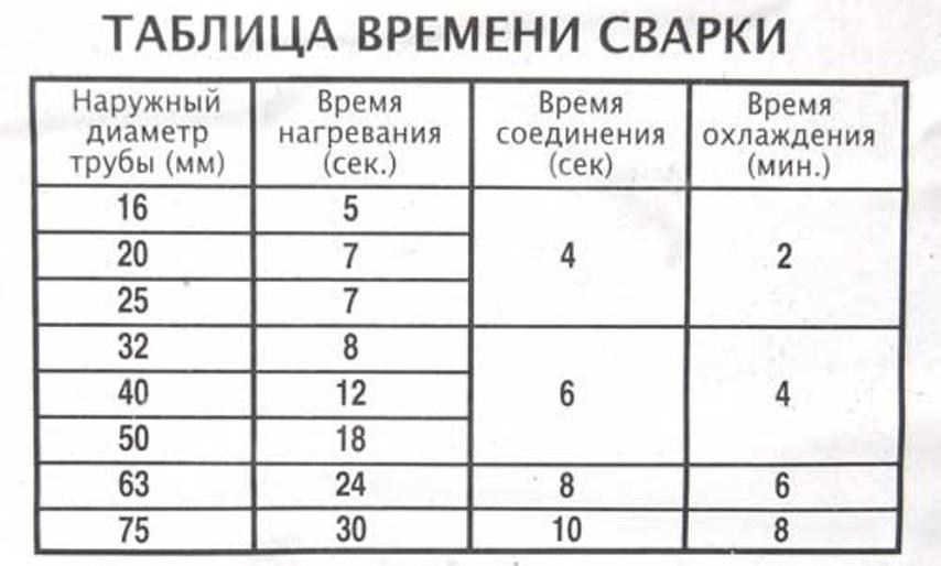 Таблица времени сварки