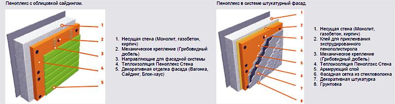 Способы монтажа пенофлекса на различные поверхности