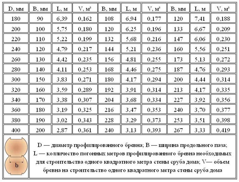 Таблица расчета пиломатериалов по стандартным параметрам