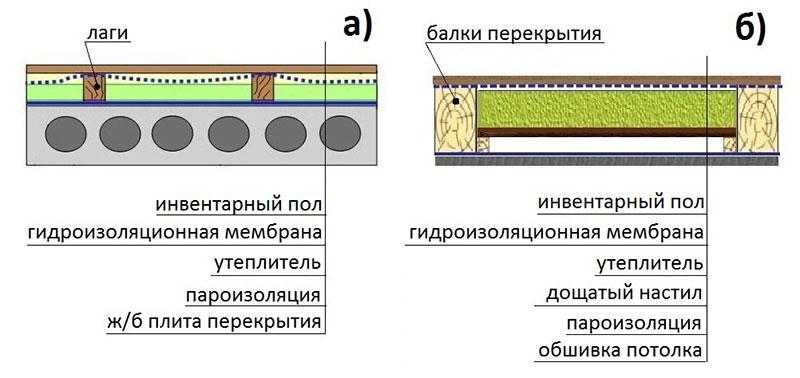 Утепление чердака с бетонным перекрытием