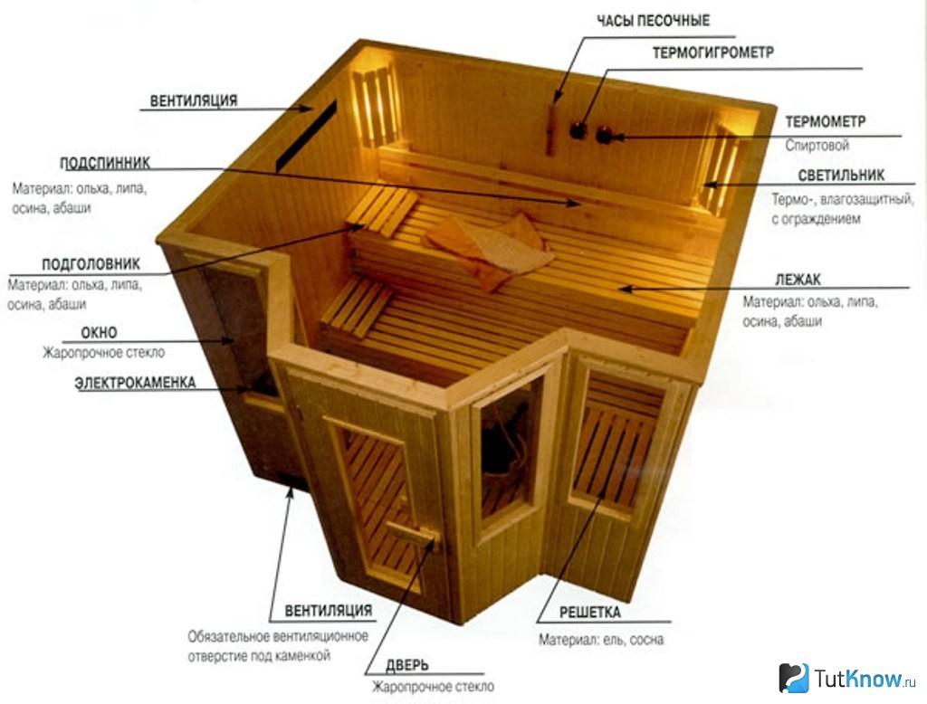 Схематичный план постройки