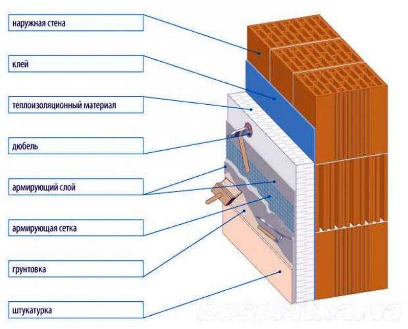 Схема утепления с армированием